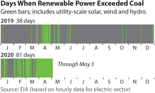Days When Renewable Power Exceeded Coal