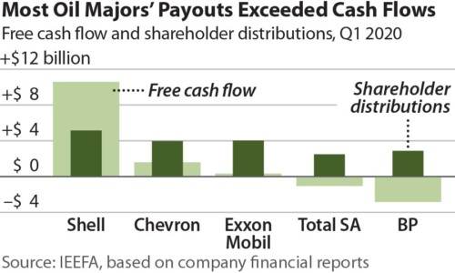 Most Oil Majors Payouts Exceeded Cash Flows